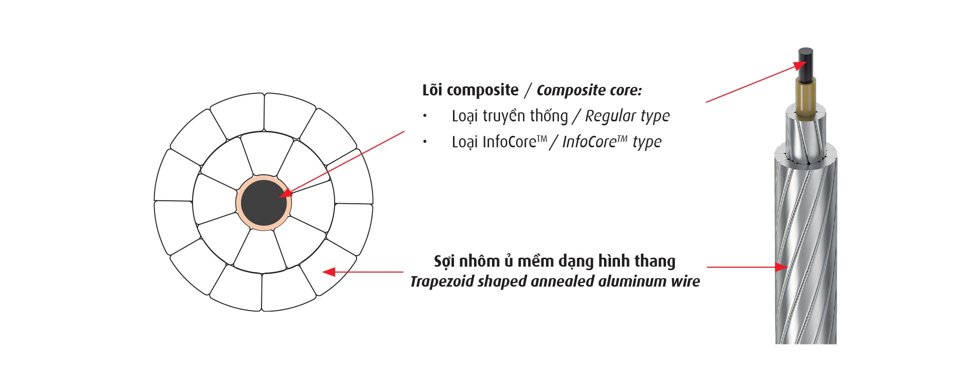 Phân biệt các loại dây dẫn điện siêu nhiệt trong hệ thống truyền tải điện